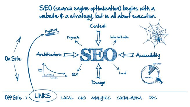 best-online-marketing-company-in-Orange-County-webvisable