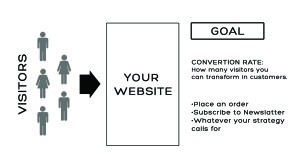 wordpress-tips-Convertion-Rate-webvisable-seo-online-marketing