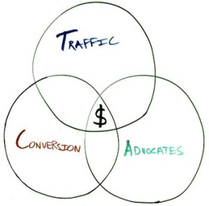 webvisable-website-traffic-conversion